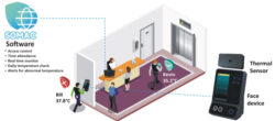 An integrated solution of Access control, Time Attendant, environmental monitor & Surveillance on single platform