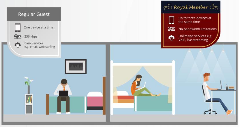 hotel_wifi_loyality