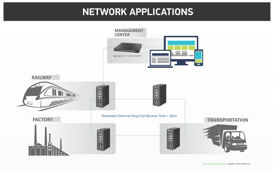 network-application-topology